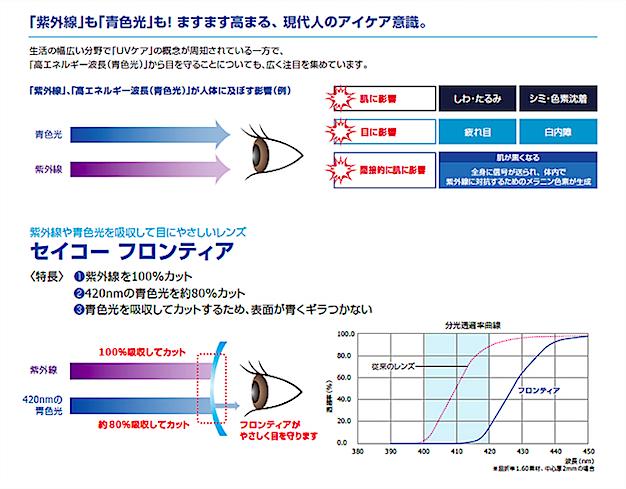 セイコーフロンティア紫外線カットのイメージ